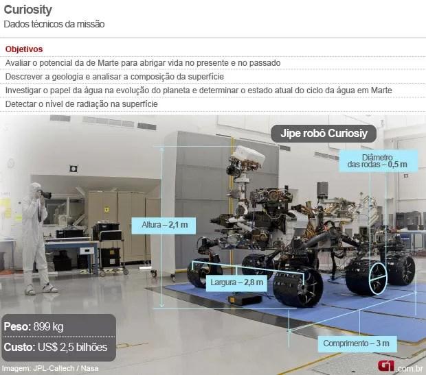 estatico curiosity (Foto: Arte/G1)