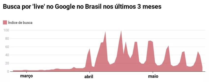 O número não é o total de buscas, mas um índice comparativo, em que 100 é o máximo atingido em 19 de abril — Foto: Fonte: Google Trends