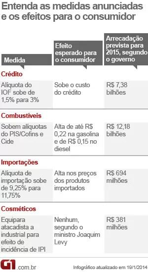 medidas econômicas iof gasolina (Foto: Editoria de Arte/G1)