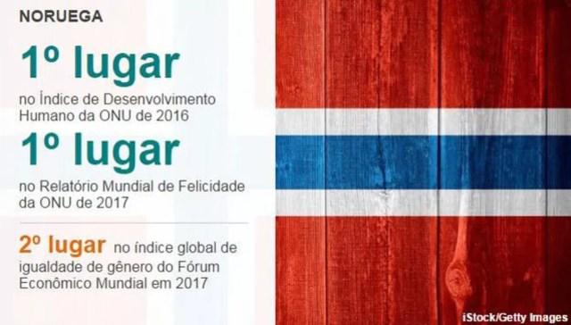 Perfil Noruega (Foto: BBC)