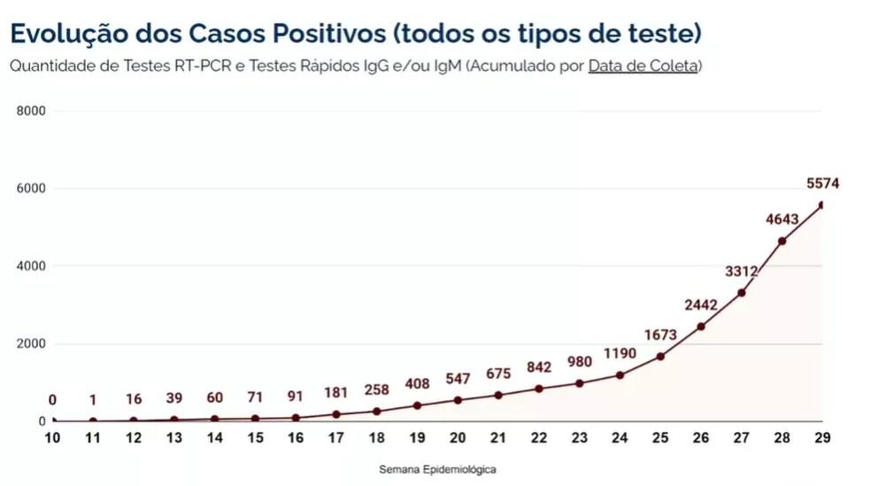 Gráfico mostra evolução dos casos de Covid-19 em Blumenau - por semana epidemiológica — Foto: Reprodução/Redes sociais