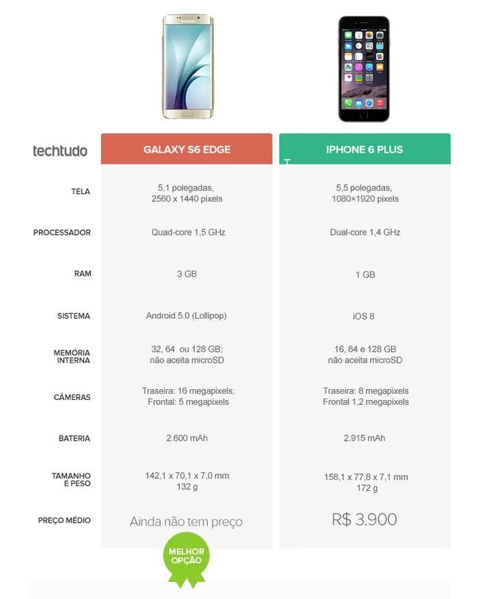 Tabela Comparativa do iPhone 6S Plus e Galaxy 6S Edge (Foto: TechTudo)