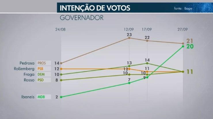 Ibope governador - DF — Foto: TV Globo/Reprodução