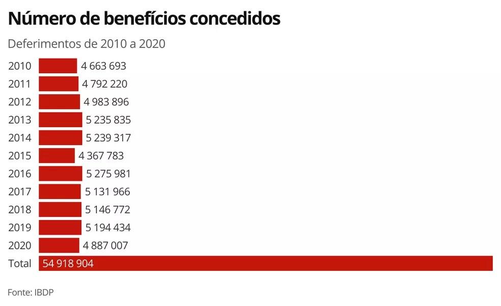 Benefícios concedidos pelo INSS — Foto: Economia G1
