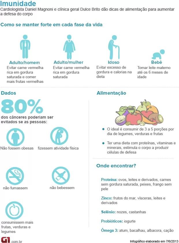 Bem Estar - Infográfico sobre imunidade (Foto: Arte/G1)