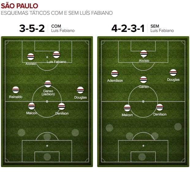 Info_Campinho_SAO-PAULO_LuisFabiano-2 (Foto: Infoesporte)