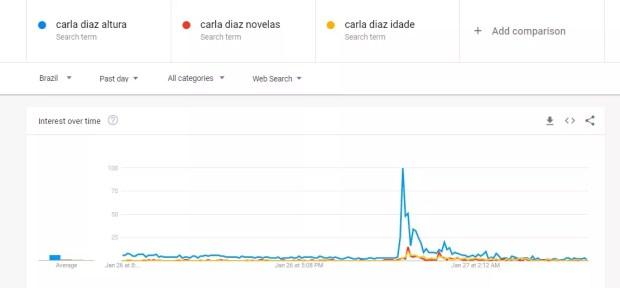 Carla Diaz tem a altura buscada na internet (Foto: Reprodução)