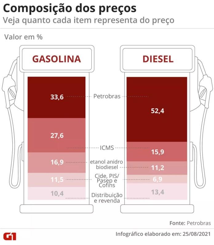 Composição dos preços — Foto: Economia G1