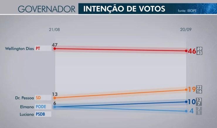 Segunda pesquisa Ibope governo do Piauí — Foto: Reprodução/TV Clube