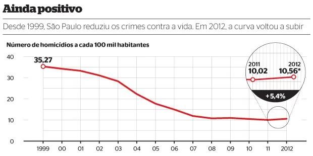 Ainda positivo (Foto: Fonte: Secretaria de Segurança Pública  do Estado de São Paulo. *Dados até set./2012)
