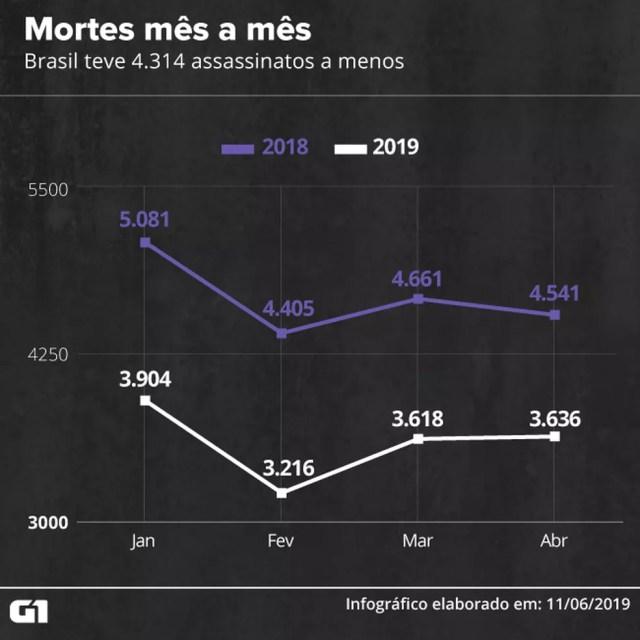 Mortes mês a mês — Foto: Guilherme Gomes/G1