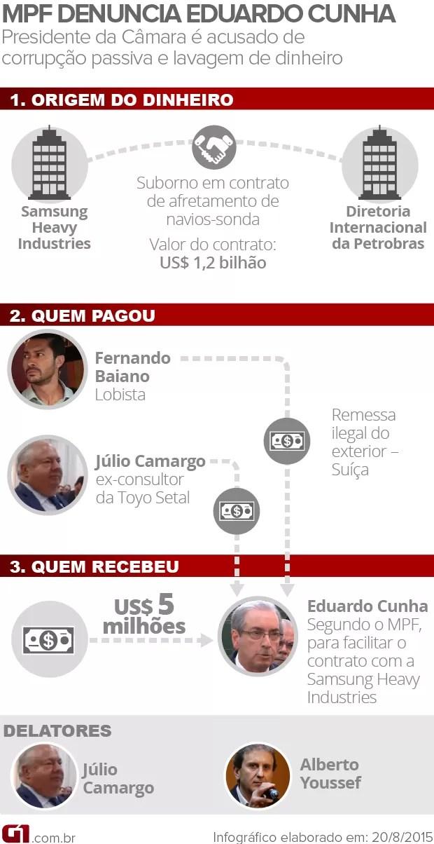 MPF denuncia Eduardo Cunha - VALE ESTE (Foto: Arte/G1)