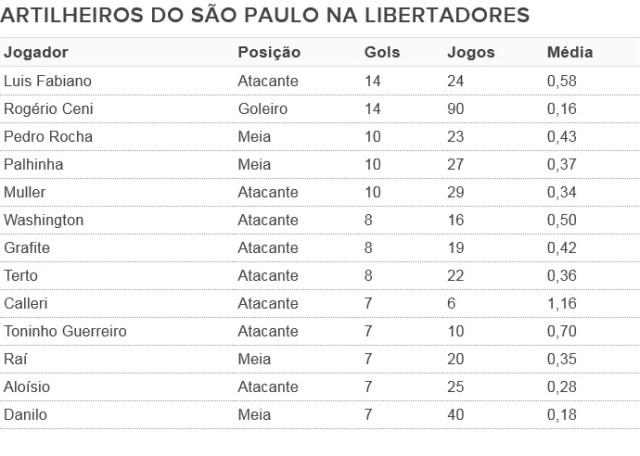 tabela artilheiros São Paulo Libertadores (Foto: Arte: GloboEsporte.com)