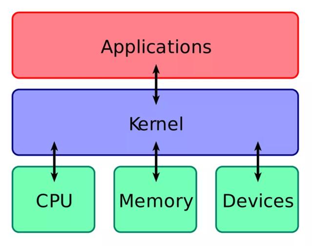 Gráfico explica a função do kernel. Vulnerabilidade permite que CPU, usando o kernel, enxergue dados protegidos da memória (Foto: Reprodução/Wikipedia)