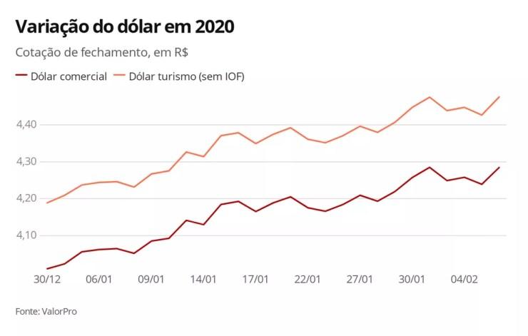 Variação do dólar em 2020 — Foto: Arte/G1