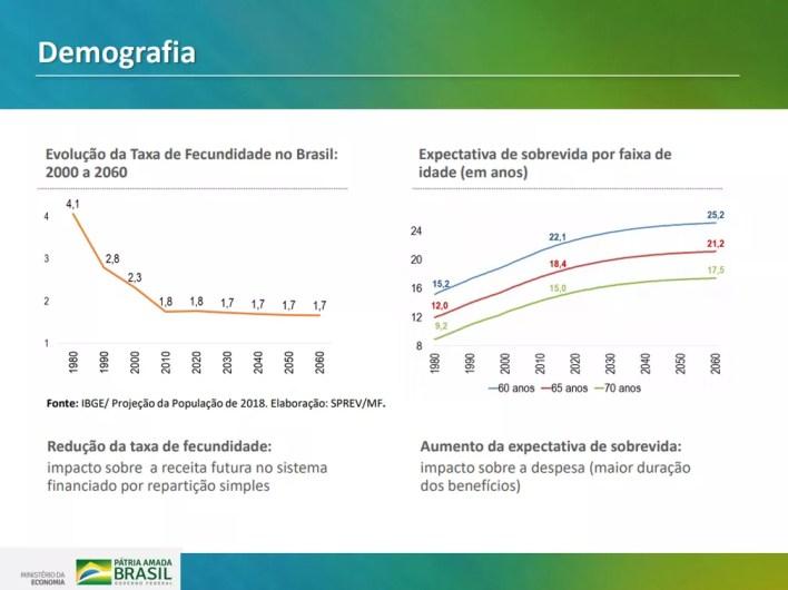 Dados demográficos apresentados pelo governo em proposta de reforma para Previdência Social  — Foto: Reprodução/Ministério da Economia