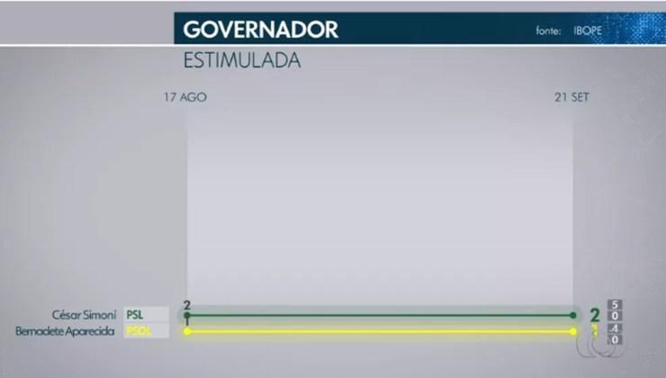 Ibope governador - Tocantins — Foto: TV Anhanguera/Reprodução