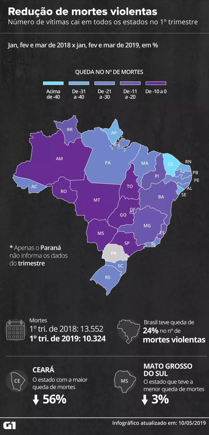 Brasil registra redução no número de mortes violentas no 1º trimestre — Foto: Igor Estrella e Guilherme Gomes/G1