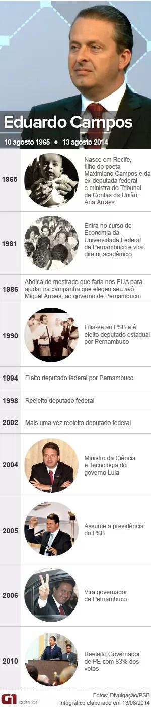 VALE ESTA - cronologia Eduardo campos (Foto: Editoria de Arte/G1)