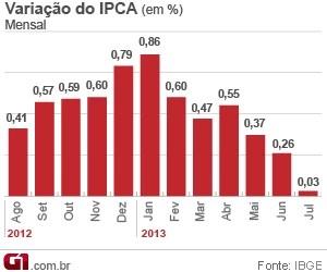 Evolução mensal do IPCA (Foto: Editoria de Arte/G1)