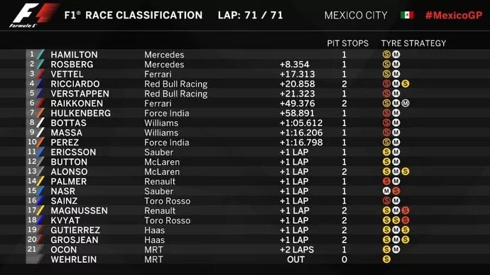 Resultado do GP do México (Foto: Divulgação)
