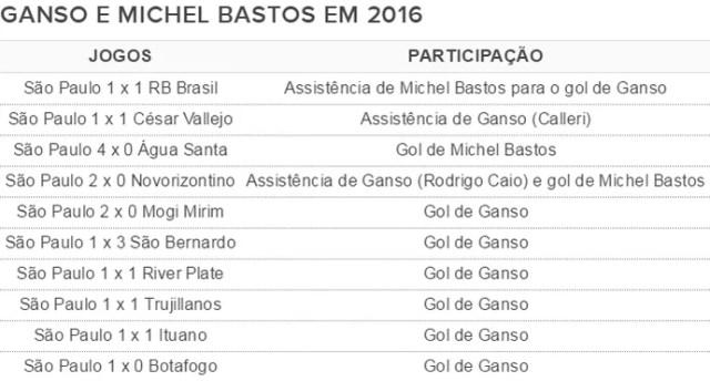 Os números de Michel Bastos e Ganso jogando juntos pelo São Paulo em 2016 (Foto: GloboEsporte.com)