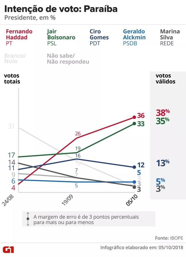 Pesquisa Ibope - Paraíba - Evolução da intenção de voto para presidente no estado — Foto: Arte/G1