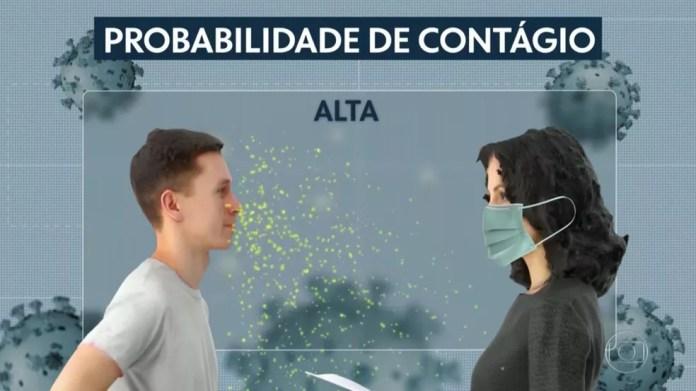 Risco de transmissão do coronavírus é alto se apenas a pessoa que não tiver o vírus usar máscara — Foto: Reprodução/TV Globo