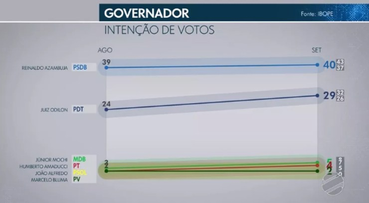 Ibope governador - Mato Grosso do Sul — Foto: TV Morena/Reprodução