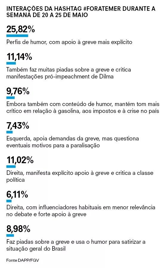 Interações da hashtag #foratemer durante a semana de 20 a 25 de maio (Foto: Época)