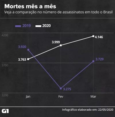 Veja a comparação no número de assassinatos em todo o Brasil, mês a mês — Foto: Rodrigo Sanches/G1