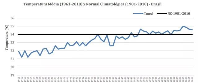 Veja qual foi a temperatura média de cada ano no Brasil desde 1961 e como ela se compara com a média registrada entre 1981 e 2010 (também chamada de Normal Climatológica) — Foto: Reprodução/Anuário Climático do Brasil - 2018