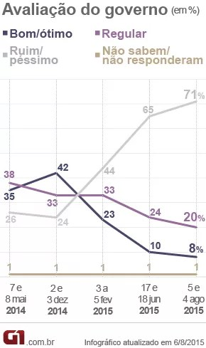 Gráfico da pesquisa Datafolha sobre a popularidade da presidente Dilma Rousseff (Foto: Arte/G1)