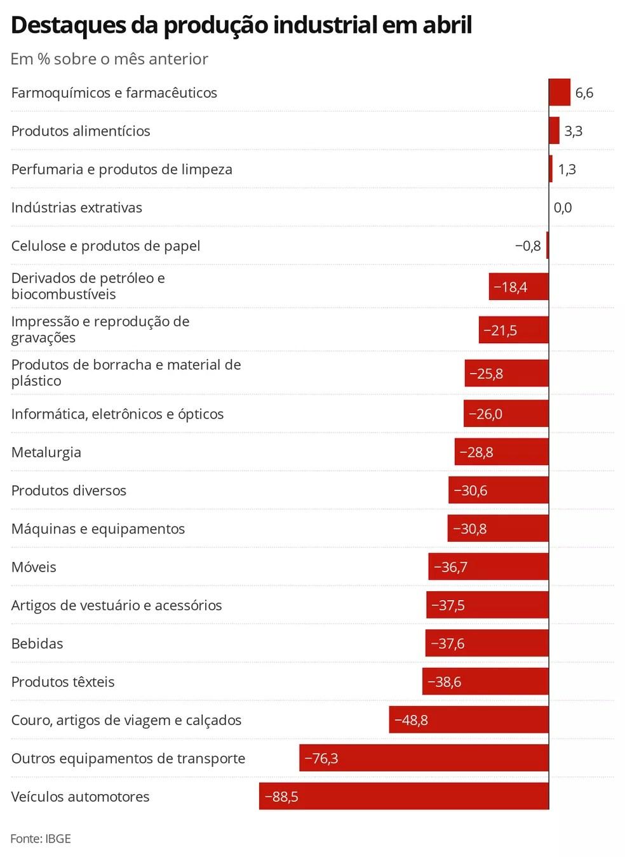 Destaques da produção industrial em abril — Foto: Economia G1