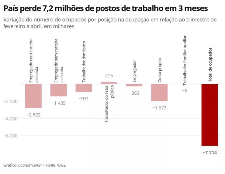 País perde 7,2 milhões de postos de trabalho em 3 meses  — Foto: Economia G1