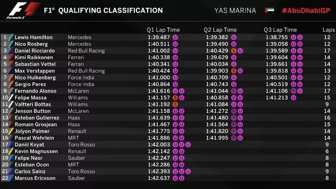 Resultado do treino classificatório para o GP de Abu Dhabi (Foto: Divulgação)