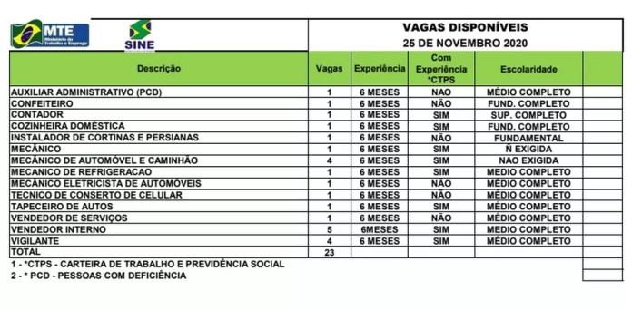 Sine Acre oferta 23 vagas de emprego para esta quarta-feira (25) — Foto: Divulgação/Sine Acre