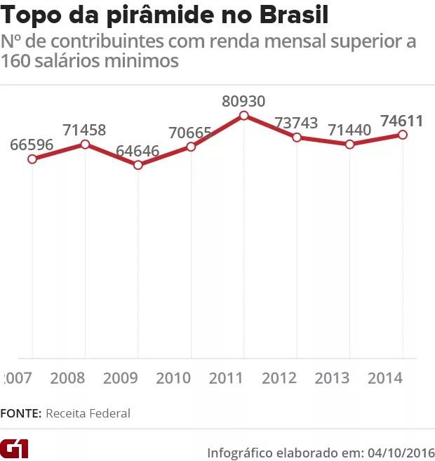 Topo da pirâmide no Brasil (Foto: G1)