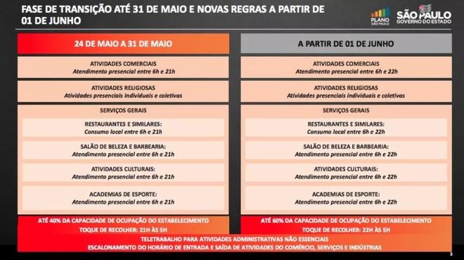 Novas diretrizes para a fase de transição do Plano SP no estado de SP, segundo o governo paulista. — Foto: Reprodução/Governo de SP