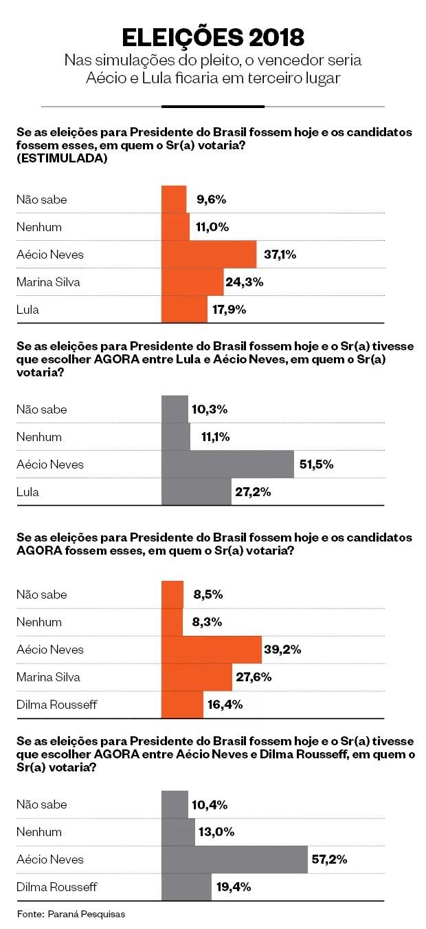 Pesquisa eleições (Foto: Paraná Pesquisas)