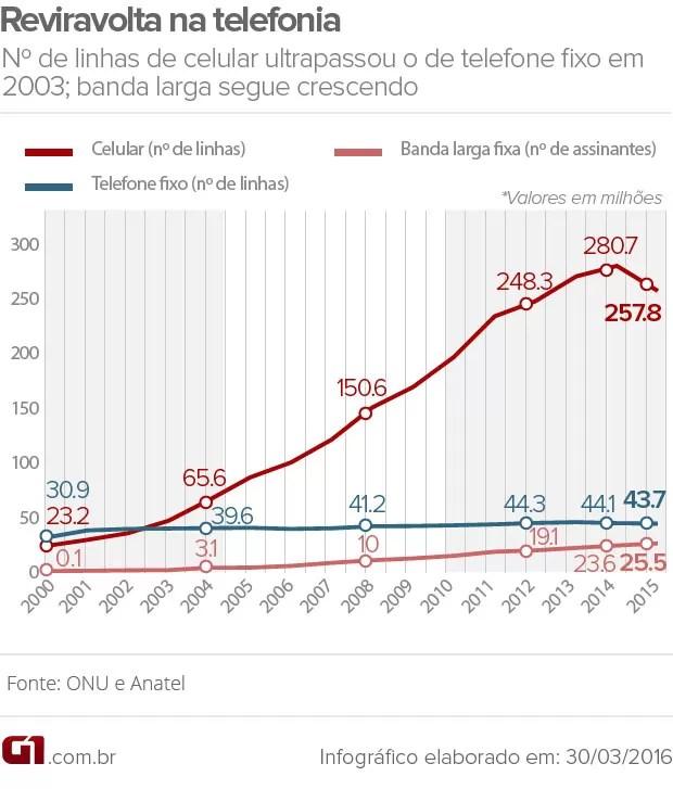 Evolução da telefonia e da banda larga no Brasil (Foto: Editoria de arte/G1)