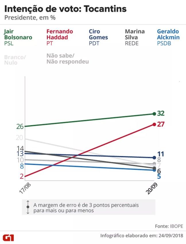 Pesquisa Ibope - evolução da intenção voto para presidente no Tocantins. — Foto: Arte/G1