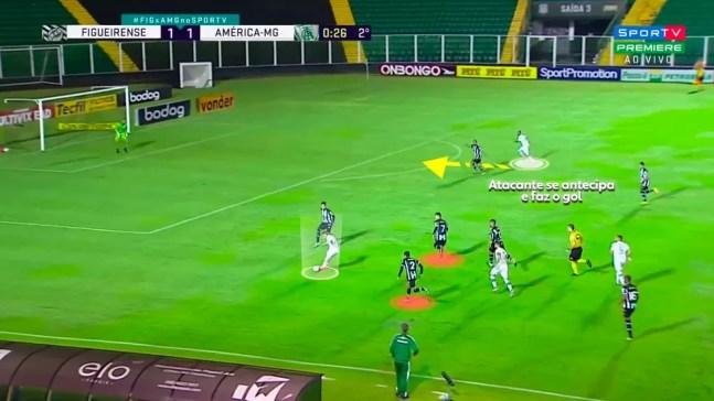 América faz muitos gols com chegadas em surpresa na área — Foto: Reprodução/Léo Miranda