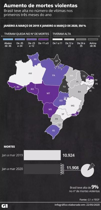 Brasil teve alta no número de vítimas nos primeiros três meses do ano — Foto: Rodrigo Sanches/G1