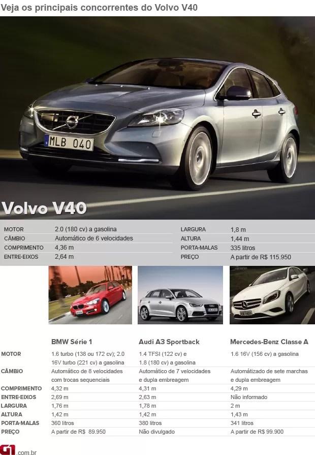 Concorrentes Volvo V40 (Foto: Editoria de Arte/G1)