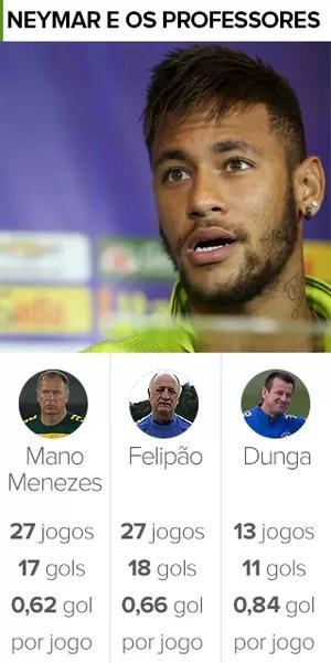 Info Neymar e os professores - média de gols (Foto: infoesporte)
