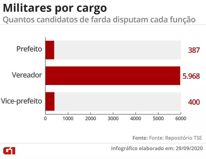 Quantos militares disputam cada cargo nas eleições municipais de 2020 — Foto: Wagner Magalhães/G1