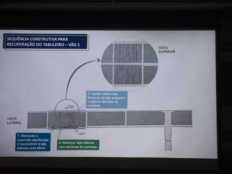 Como serão as obras de recuperação do viaduto — Foto: Gessyca Rocha/G1
