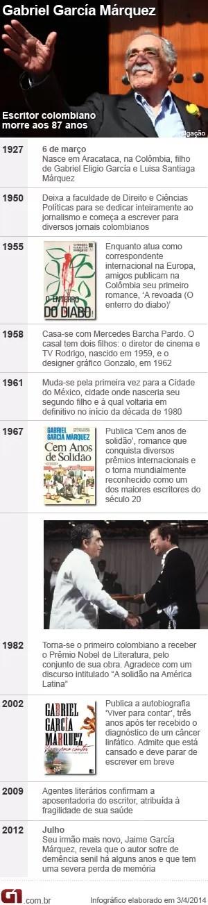 Linha do tempo Gabriel García Márquez (Foto: Arte/G1)
