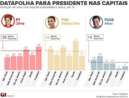 Datafolha - capitais